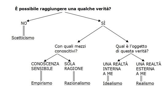 correnti_epistemologiche
