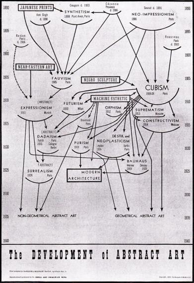 fernie_development-of-abstract-art_barr_1936