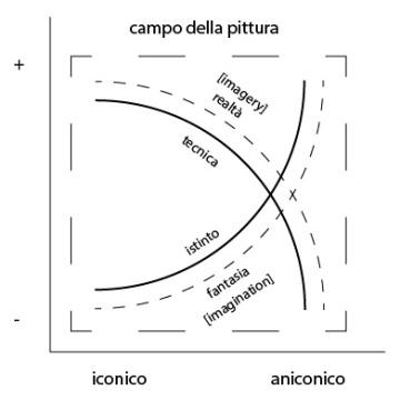 iconico-aniconico